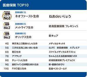 医療保険TOP10